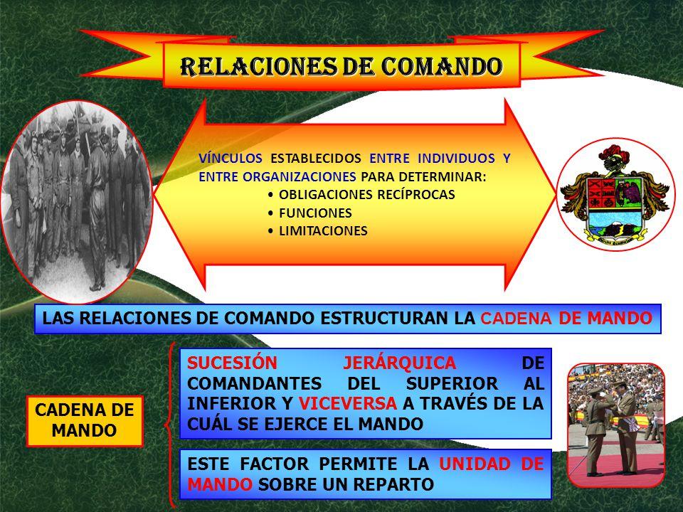 RELACIONES DE COMANDO VÍNCULOS ESTABLECIDOS ENTRE INDIVIDUOS Y ENTRE ORGANIZACIONES PARA DETERMINAR: