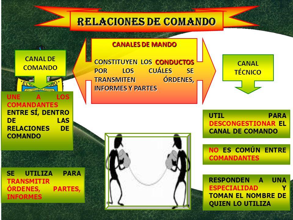 RELACIONES DE COMANDO CANALES DE MANDO
