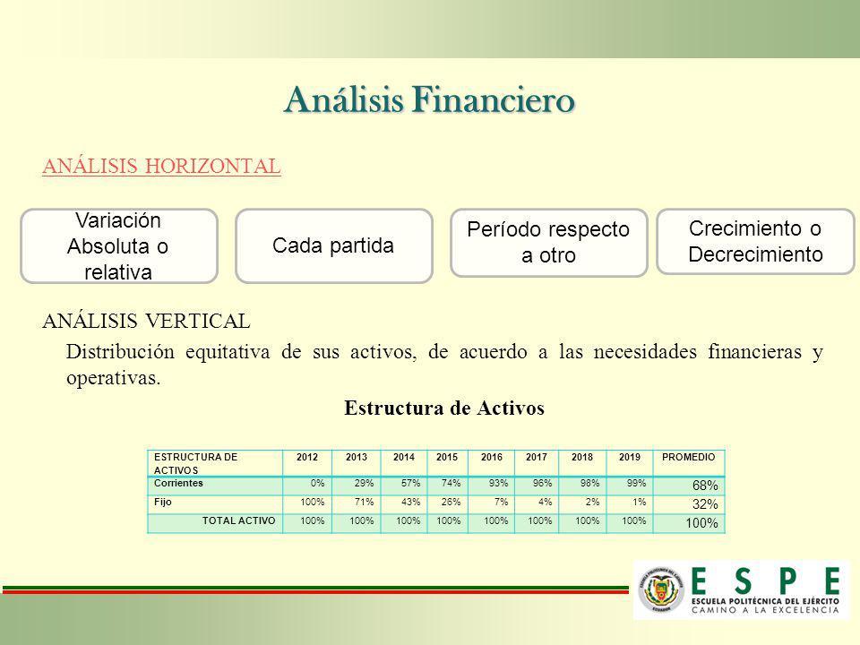 Análisis Financiero ANÁLISIS HORIZONTAL ANÁLISIS VERTICAL
