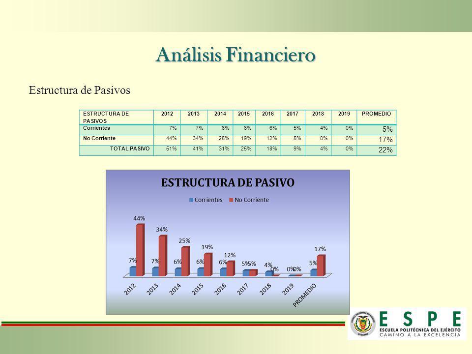 Análisis Financiero Estructura de Pasivos 17% 22%