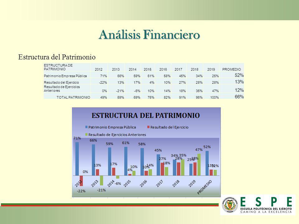 Análisis Financiero Estructura del Patrimonio 52% 12%