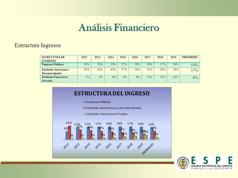 Análisis Financiero Estructura Ingresos 54% 9% ESTRUCTURA DE INGRESOS