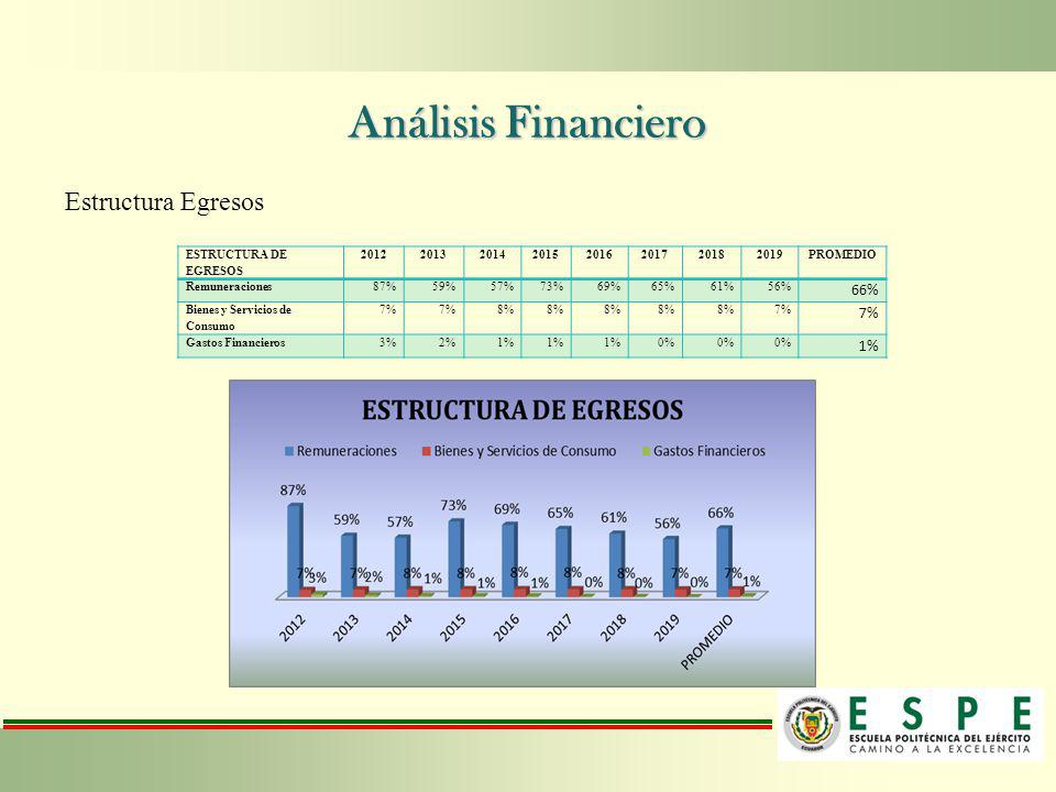 Análisis Financiero Estructura Egresos 66% ESTRUCTURA DE EGRESOS 2012