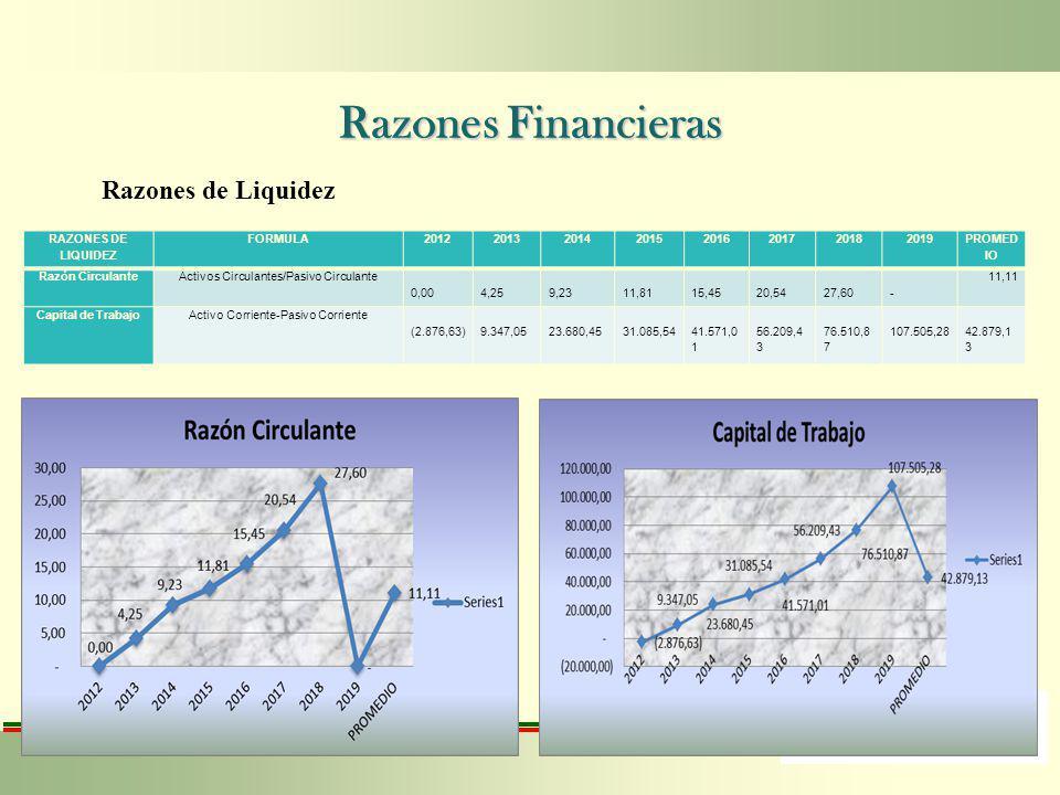 Razones Financieras Razones de Liquidez RAZONES DE LIQUIDEZ FORMULA