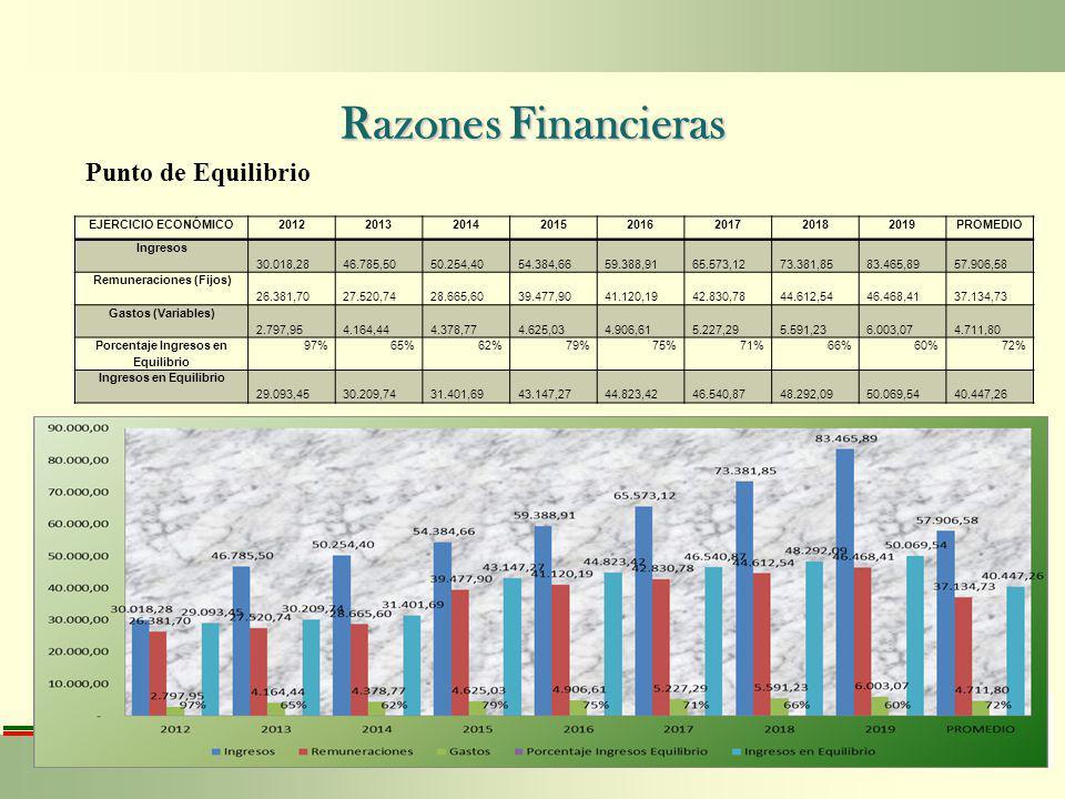 Razones Financieras Punto de Equilibrio EJERCICIO ECONÓMICO 2012 2013