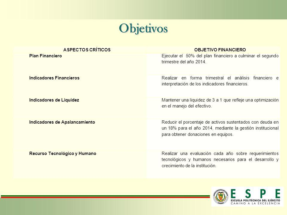Objetivos ASPECTOS CRÍTICOS OBJETIVO FINANCIERO Plan Financiero