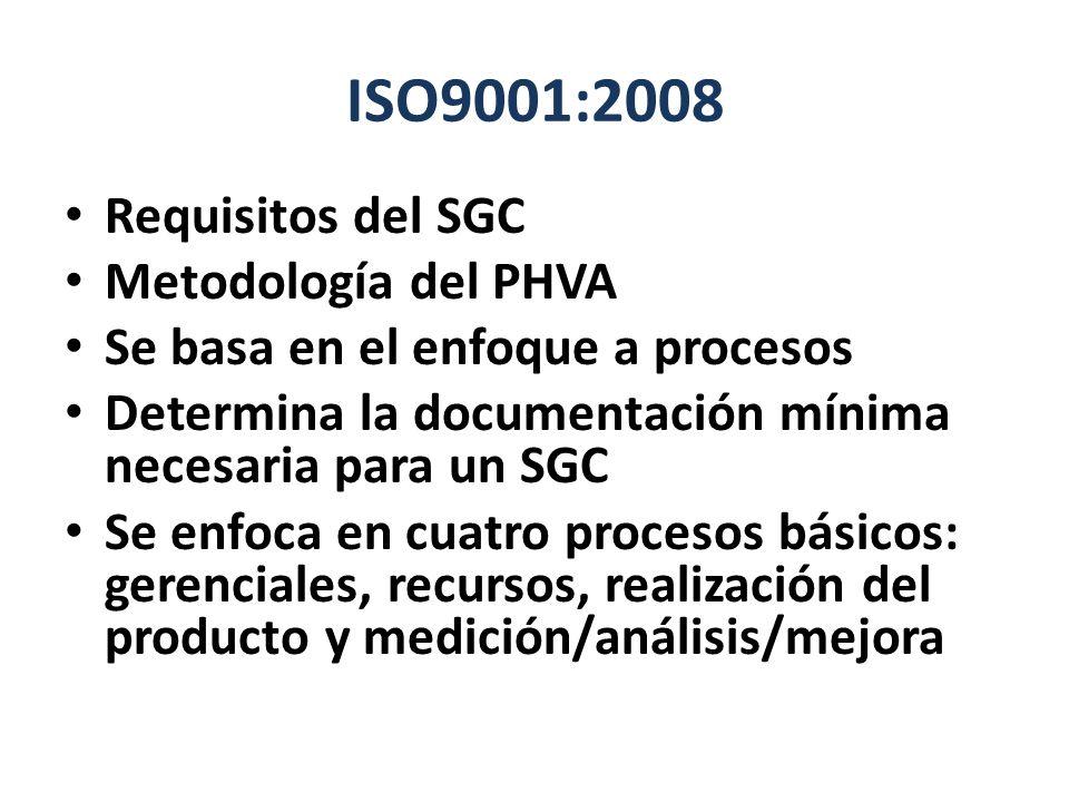 ISO9001:2008 Requisitos del SGC Metodología del PHVA