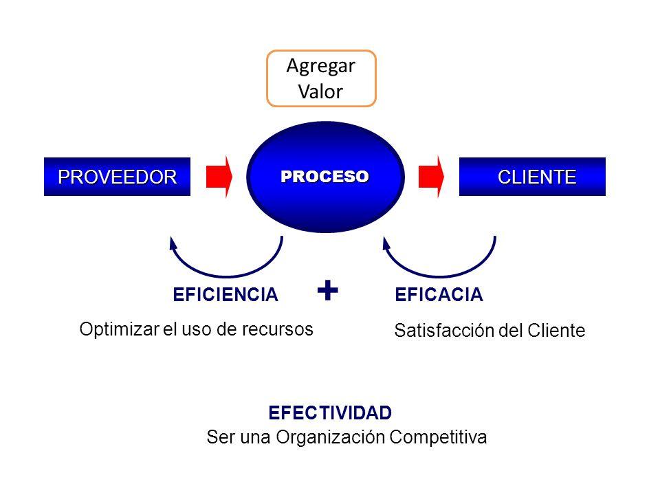 + Agregar Valor PROVEEDOR CLIENTE EFICIENCIA EFICACIA