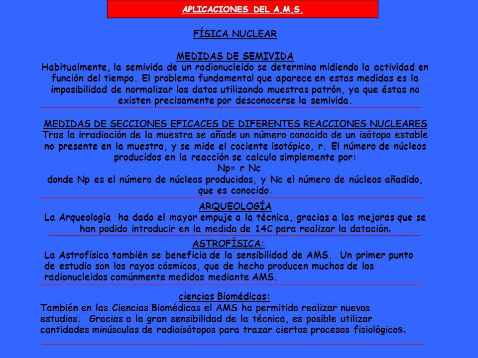 MEDIDAS DE SECCIONES EFICACES DE DIFERENTES REACCIONES NUCLEARES