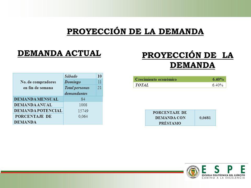 PROYECCIÓN DE LA DEMANDA DEMANDA ACTUAL PROYECCIÓN DE LA DEMANDA