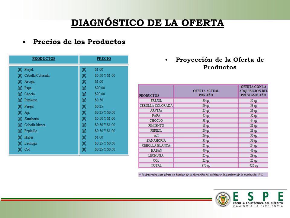 DIAGNÓSTICO DE LA OFERTA Proyección de la Oferta de Productos