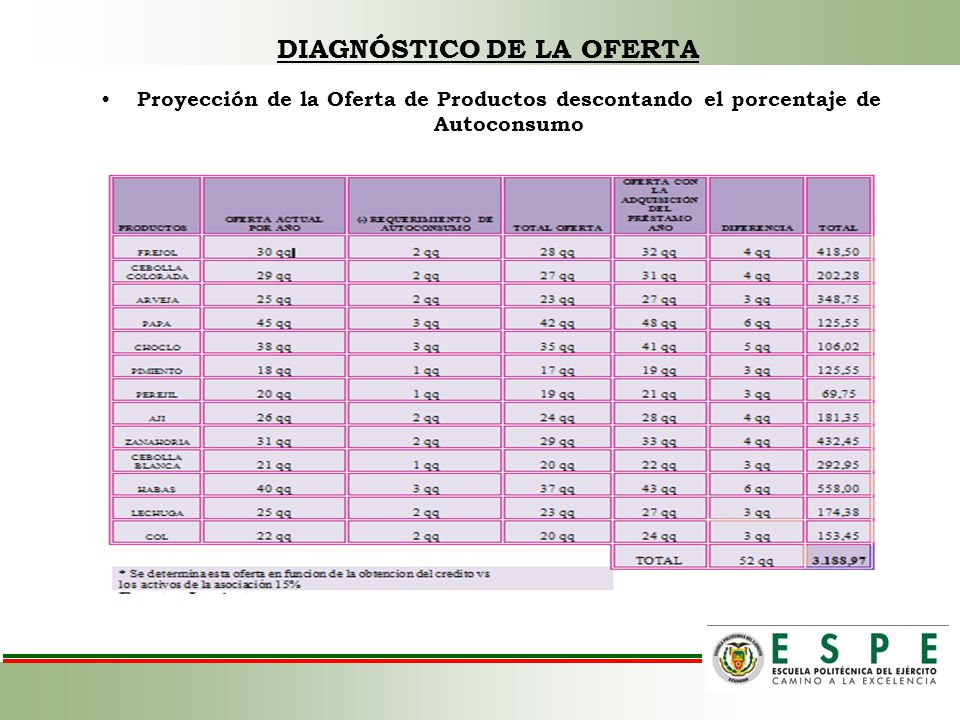 DIAGNÓSTICO DE LA OFERTA