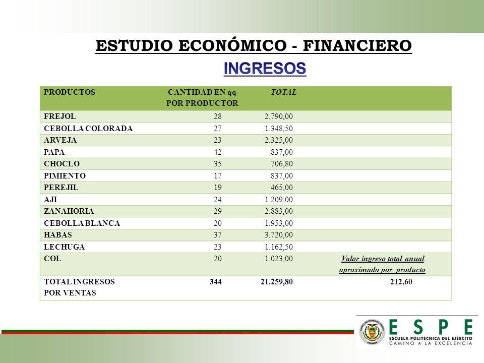 ESTUDIO ECONÓMICO - FINANCIERO INGRESOS
