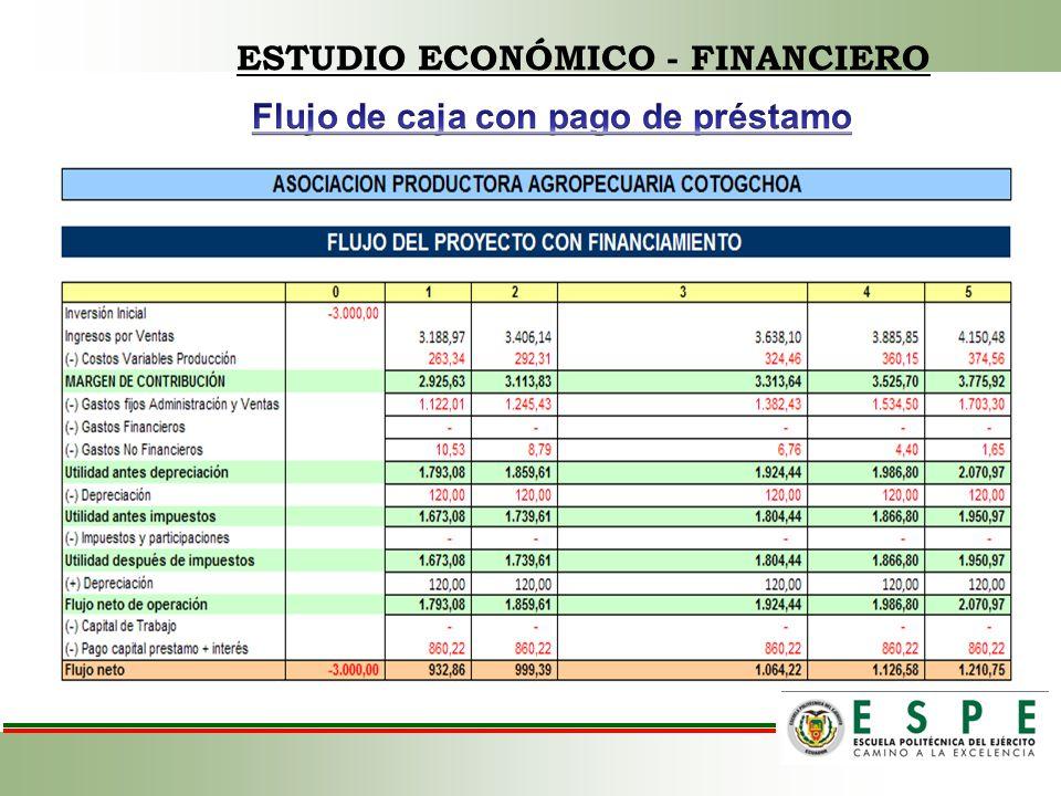 ESTUDIO ECONÓMICO - FINANCIERO Flujo de caja con pago de préstamo