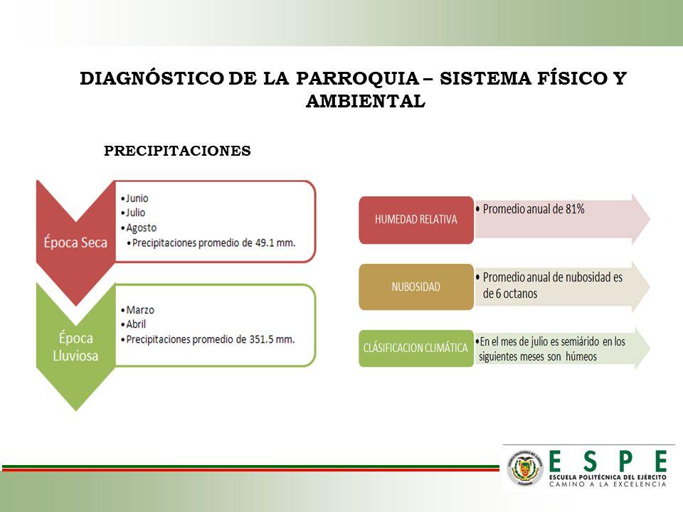 DIAGNÓSTICO DE LA PARROQUIA – SISTEMA FÍSICO Y AMBIENTAL