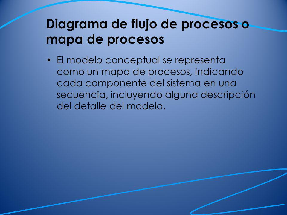 Diagrama de flujo de procesos o mapa de procesos