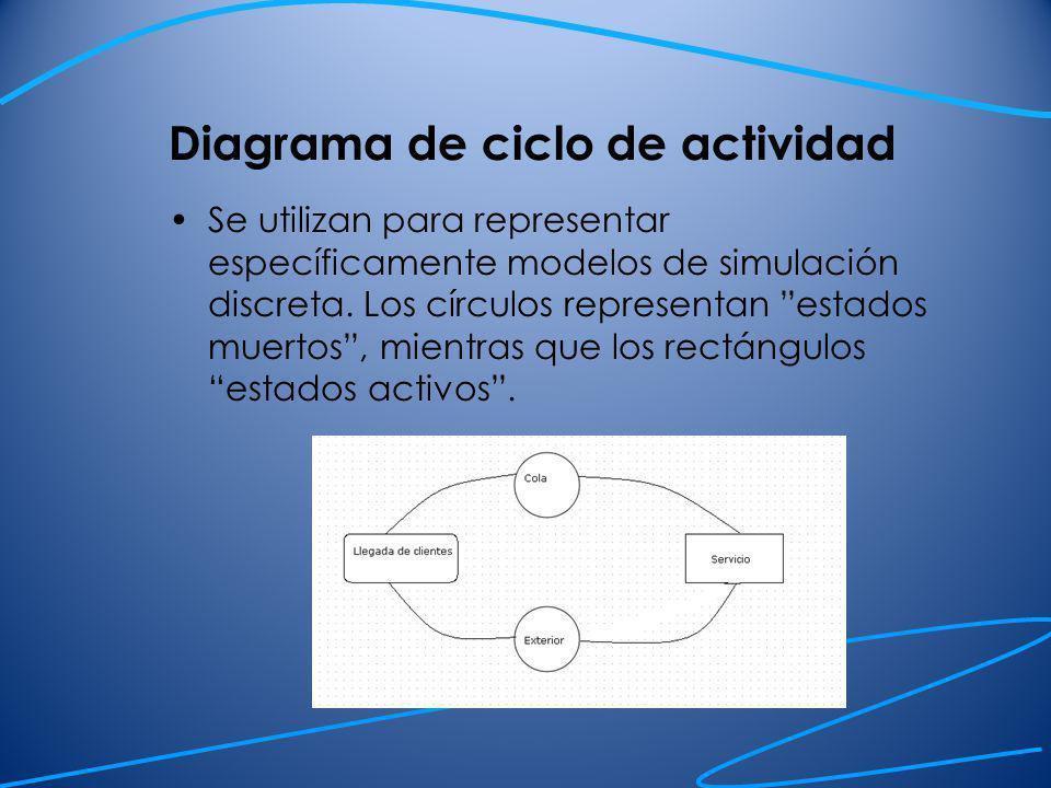 Diagrama de ciclo de actividad