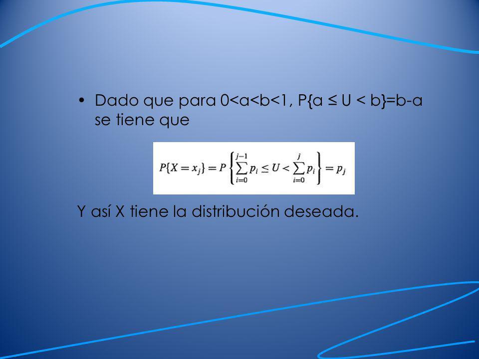 Dado que para 0<a<b<1, P{a ≤ U < b}=b-a se tiene que