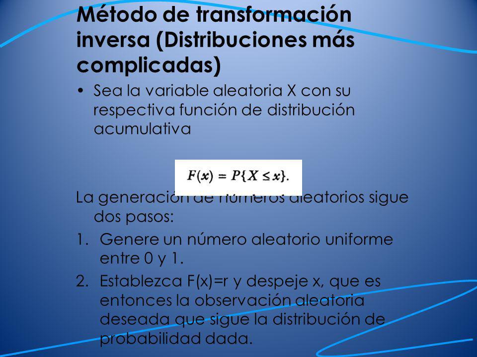 Método de transformación inversa (Distribuciones más complicadas)