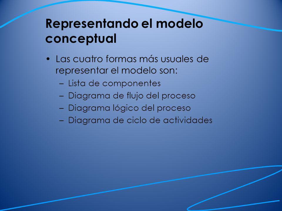 Representando el modelo conceptual