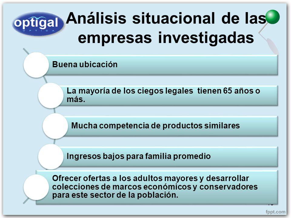 Análisis situacional de las empresas investigadas