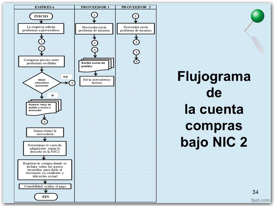 Flujograma de la cuenta compras bajo NIC 2