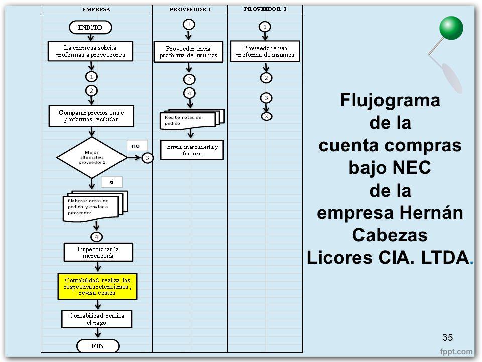 Flujograma de la cuenta compras bajo NEC empresa Hernán Cabezas Licores CIA. LTDA.