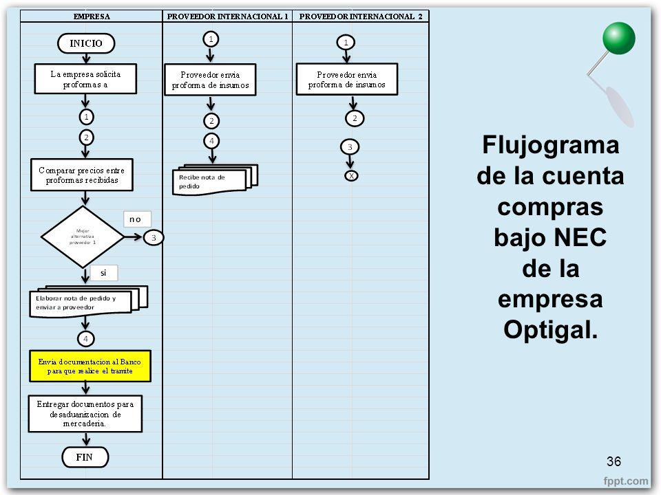 Flujograma de la cuenta compras bajo NEC de la empresa Optigal.