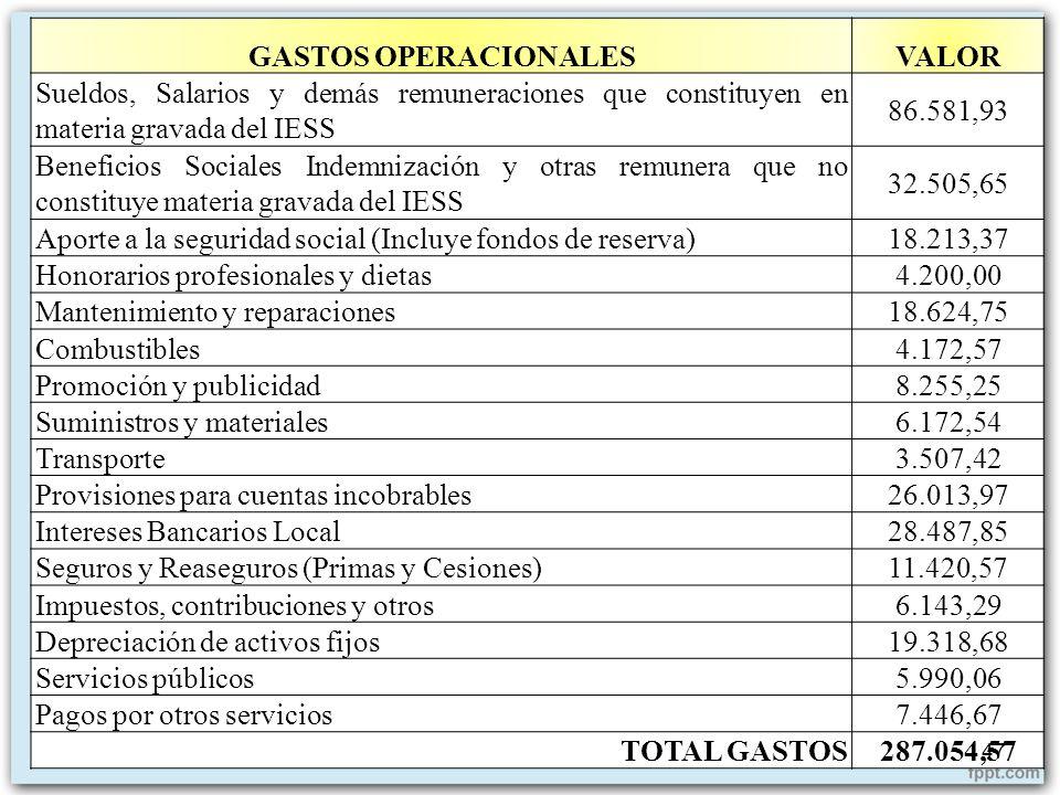 GASTOS OPERACIONALES VALOR. Sueldos, Salarios y demás remuneraciones que constituyen en materia gravada del IESS.