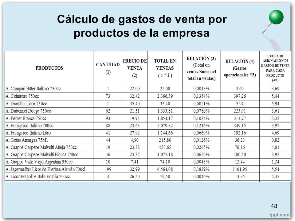 Cálculo de gastos de venta por productos de la empresa