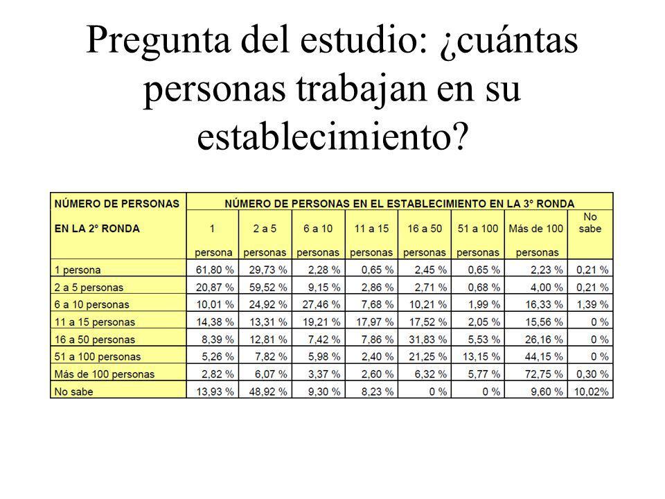 Pregunta del estudio: ¿cuántas personas trabajan en su establecimiento