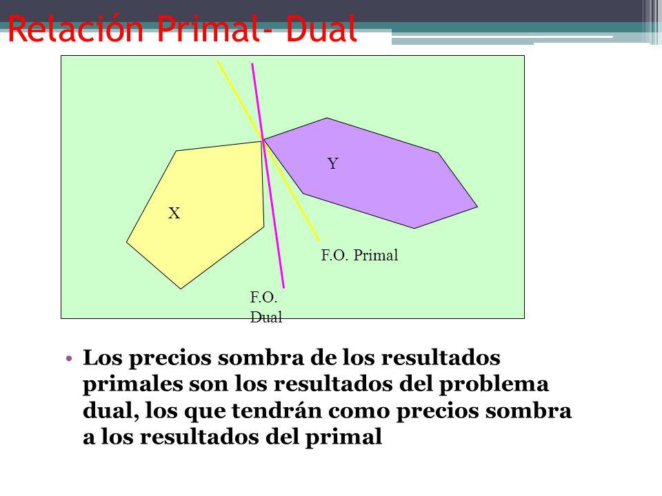 Relación Primal- Dual F.O. Primal. F.O. Dual. X. Y.