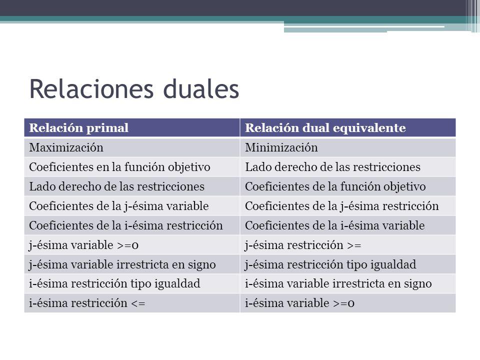 Relaciones duales Relación primal Relación dual equivalente