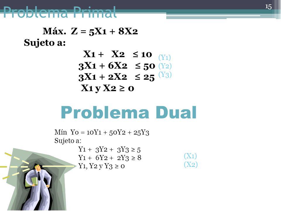 Problema Dual Problema Primal Máx. Z = 5X1 + 8X2 Sujeto a: