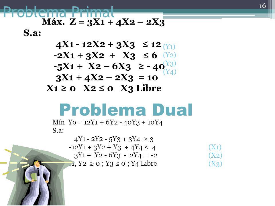 Problema Dual Problema Primal Máx. Z = 3X1 + 4X2 – 2X3 S.a: