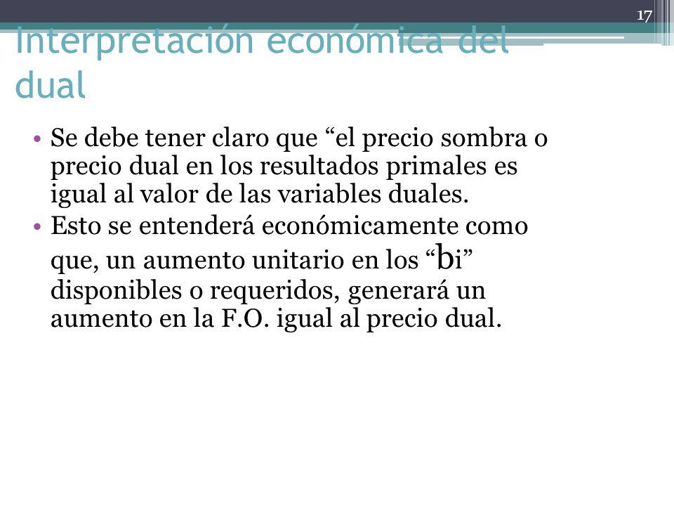 Interpretación económica del dual