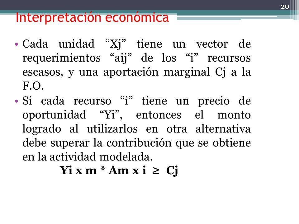 Interpretación económica