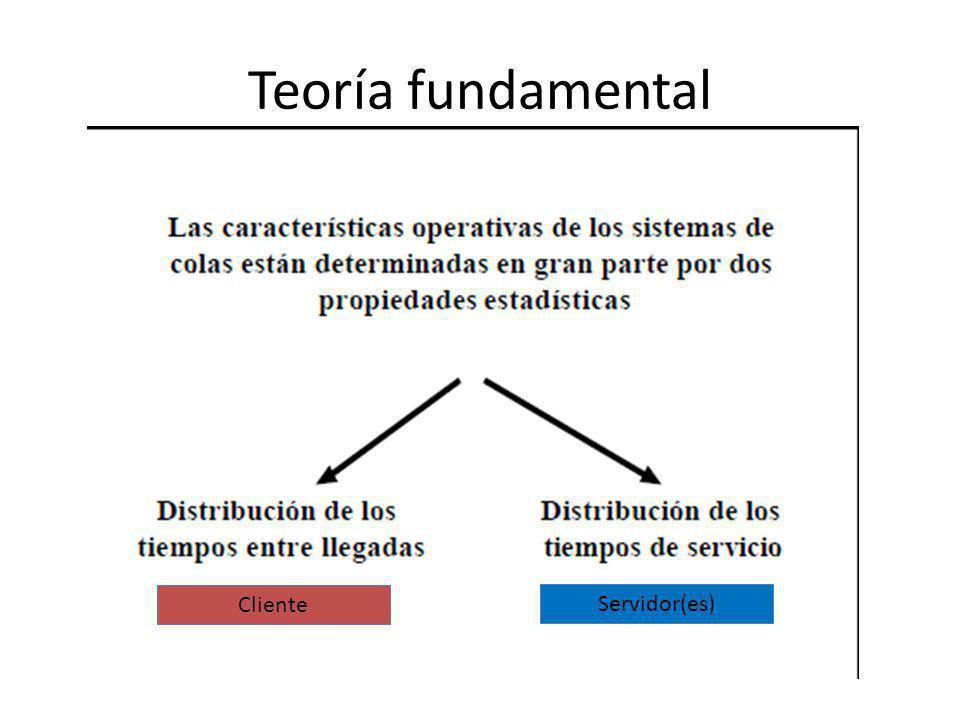 Teoría fundamental Cliente Servidor(es)