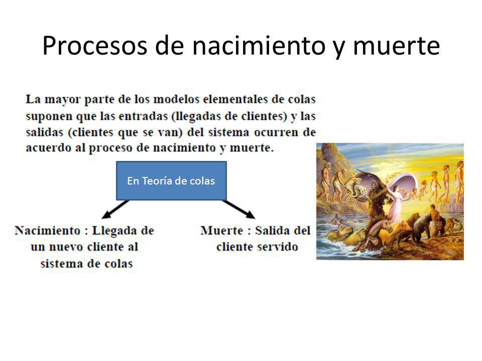 Procesos de nacimiento y muerte