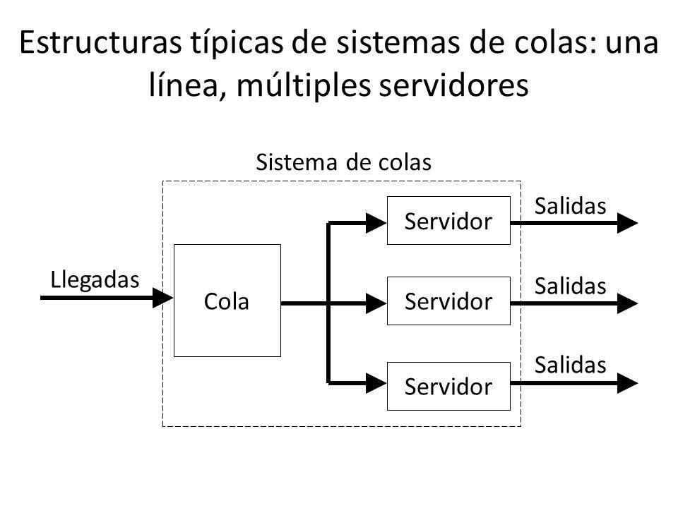 Estructuras típicas de sistemas de colas: una línea, múltiples servidores