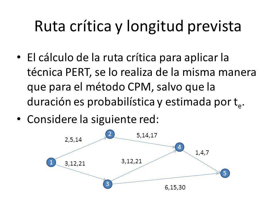 Ruta crítica y longitud prevista