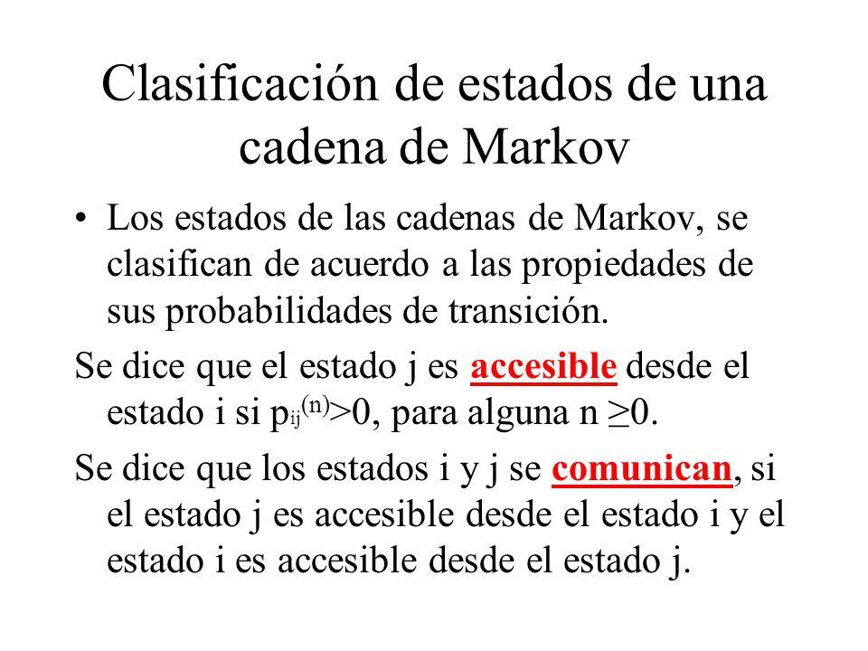 Clasificación de estados de una cadena de Markov