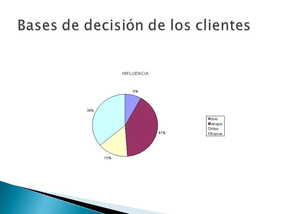 Bases de decisión de los clientes