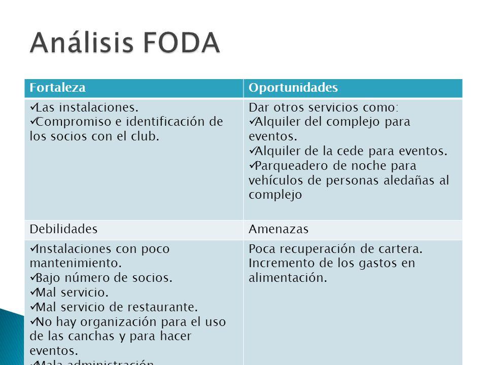 Análisis FODA Fortaleza Oportunidades Las instalaciones.