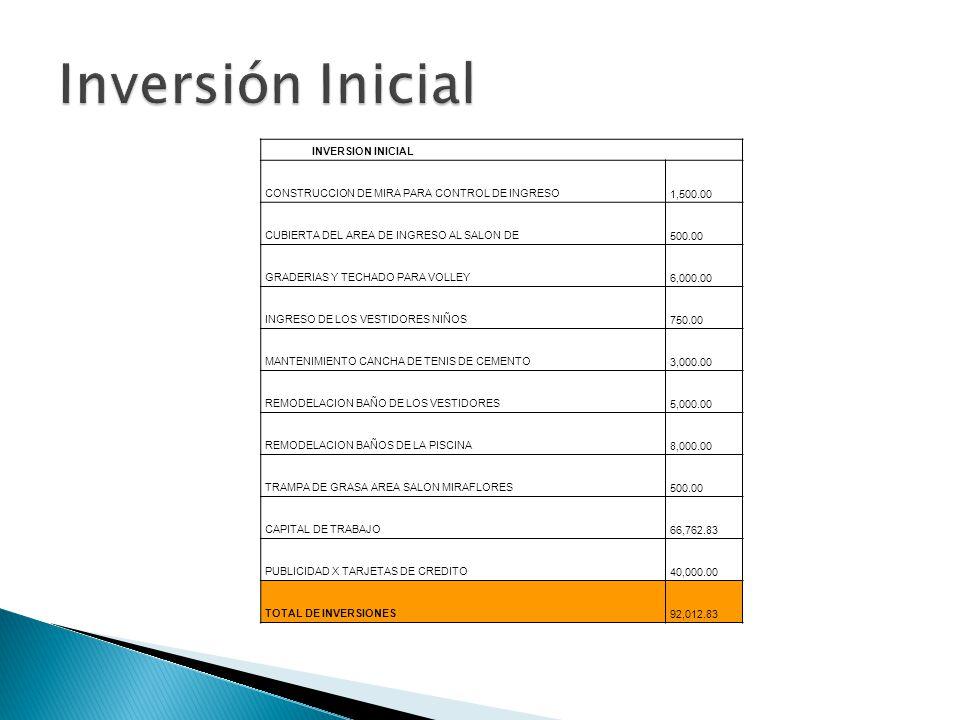 Inversión Inicial 1,500.00 INVERSION INICIAL