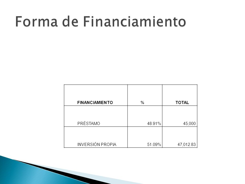 Forma de Financiamiento