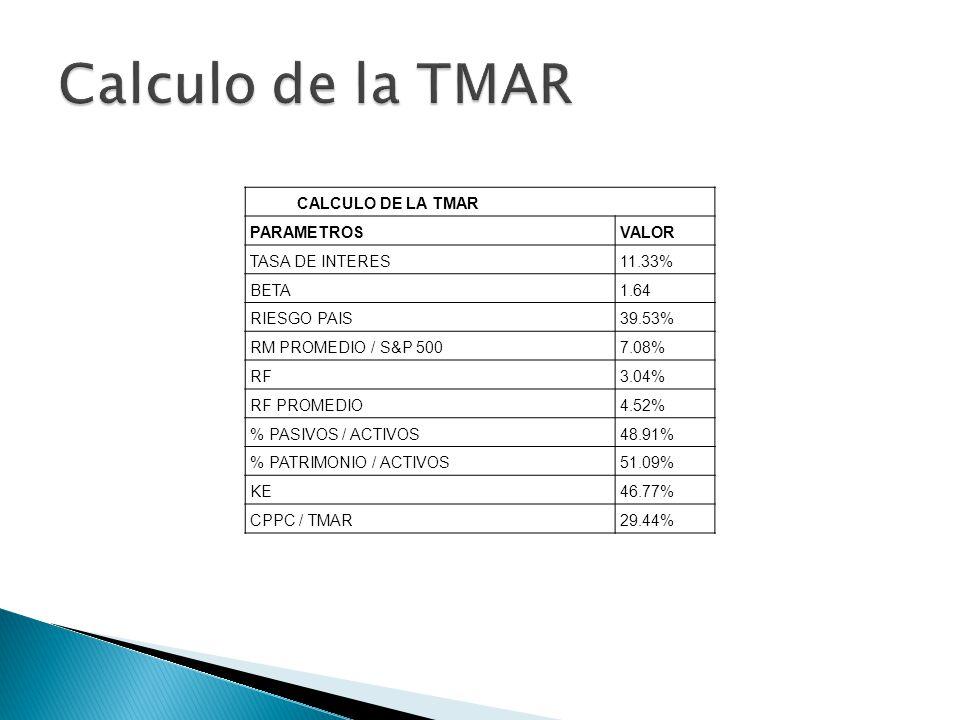 Calculo de la TMAR CALCULO DE LA TMAR PARAMETROS VALOR TASA DE INTERES