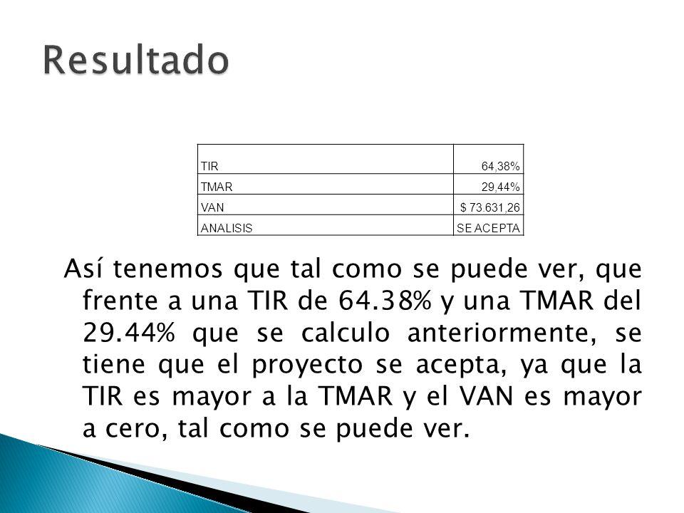 Resultado TIR. 64,38% TMAR. 29,44% VAN. $ 73.631,26. ANALISIS. SE ACEPTA.