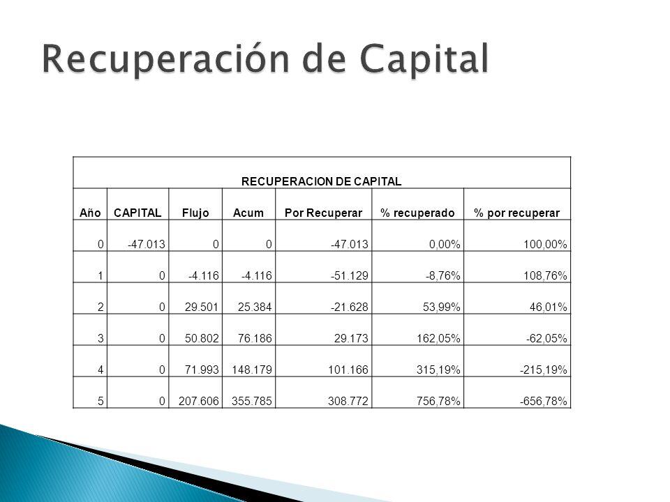 Recuperación de Capital