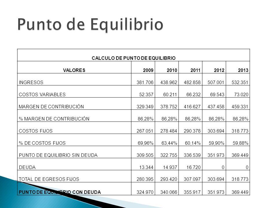 CALCULO DE PUNTO DE EQUILIBRIO